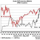 OPEC Crude Oil Price History
