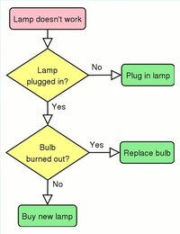 Process flowchart to troubleshoot a broken lamp