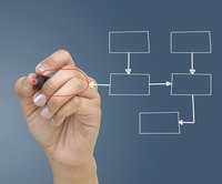A merger often leads to a more hierarchical organizational structure.