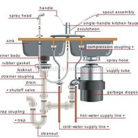 how to install a kitchen sink with a disposal ehow