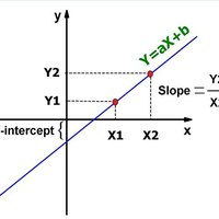 How to Calculate a Slope & Y Intercept | eHow