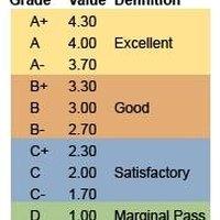 How to Calculate Cumulative GPA