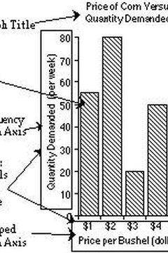 Make a bar graph