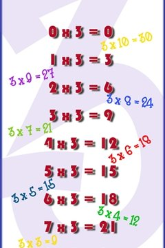 Three's company: Hang this poster to help you remember the 3 times table.