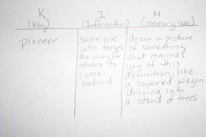 How to Use a KIM Chart for Vocabulary Study