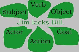 How to Identify Subject, Verb, and Object
