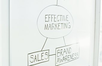 An effective marketing plan brings brand awareness to a product.