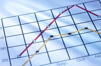 Creating a sales chart requires selecting the chart type, graphing tool and the data to be presented.