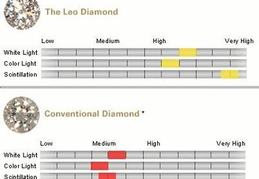 What Is a Leo Diamond?