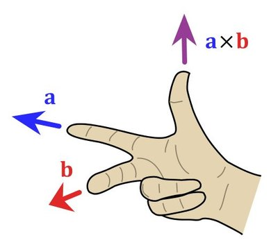 Illustration of the right-hand rule