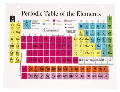 The periodic table of the elements displays patterns of electronegativity.