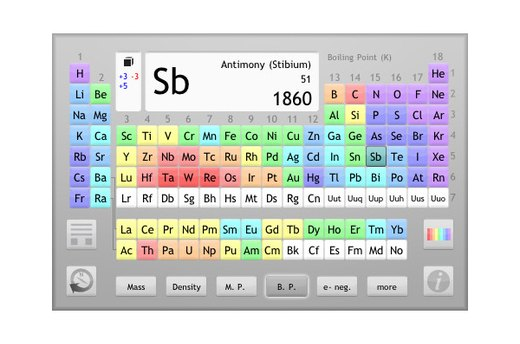 Master the Periodic Table