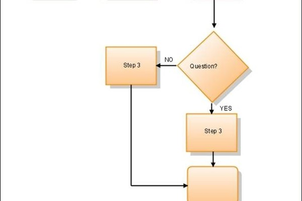 Flow Chart Created Online at Gliffy.com