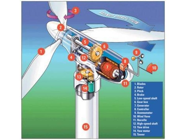 Commercial WInd Turbine Schematic