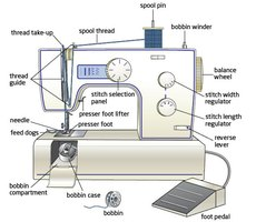 how to work a sowing machine