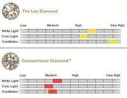 What Is a Leo Diamond?