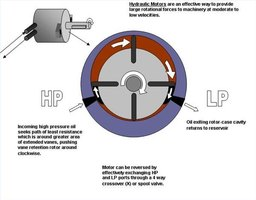 What Are the Principles of a Hydraulic Motor?