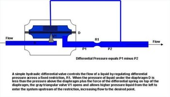 What Is a Hydraulic Differential Valve?