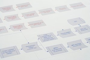 Flow charts help project managers visualize a process.