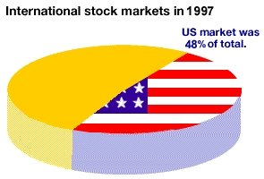 Buy Stock on the International Stock Exchange