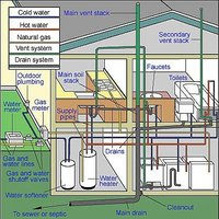 Types of plumbing in an average single family house.