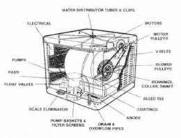 swamp cooler motor wiring diagram how to install an evaporative    cooler       motor    ehow  how to install an evaporative    cooler       motor    ehow