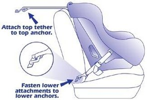 Installing Infant Car Seat In Toyota Rav