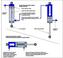 Types of Pneumatic Cylinders