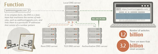 This simplified diagram explains how DNS server work