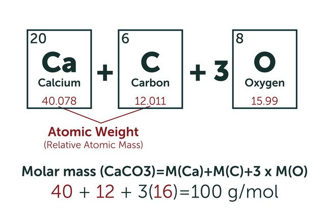 How to determine molar mass of a compound