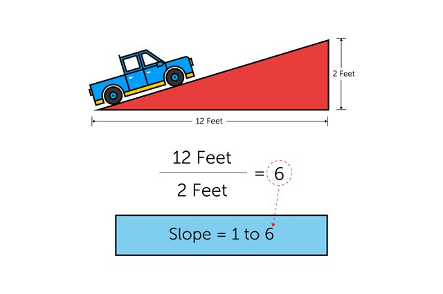 how to calculate the slope on a ramp with pictures ehow