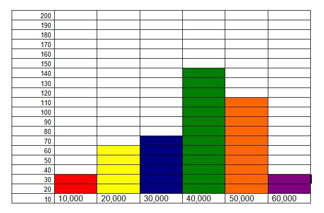 excel histogram template .