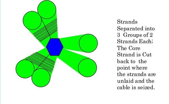 Seize strands together to (temporarily) make the six-strand cable a three-strand line.