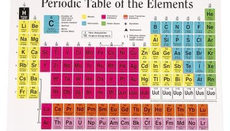 The periodic table shows all the chemical elements.