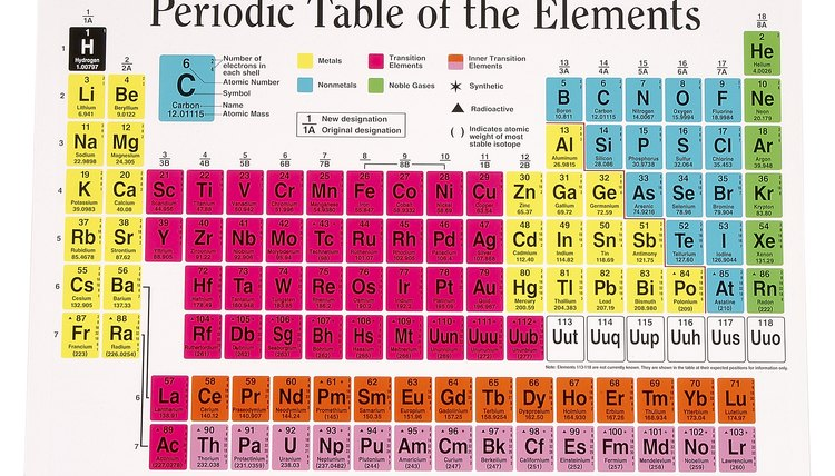 Electronegativity generally increases from left to right and from bottom to top for the elements of the periodic table.