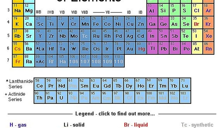 Use The Periodic Table