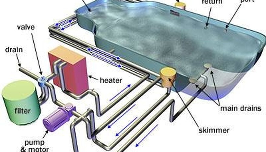 How A Swimming Pool Pump Works Garden Guides