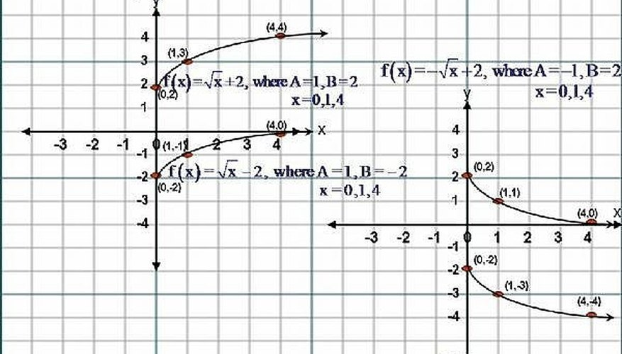 how to sketch the graph of square root functions fx