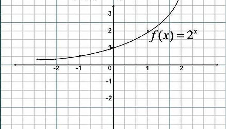 how to graph exponential functions an easy way sciencing
