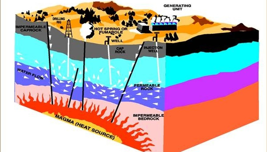 Geothermal Energy Cons