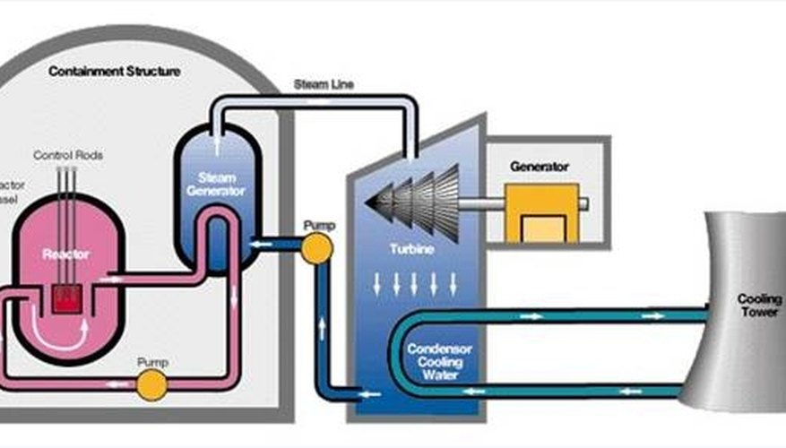 How Steam Generators Work