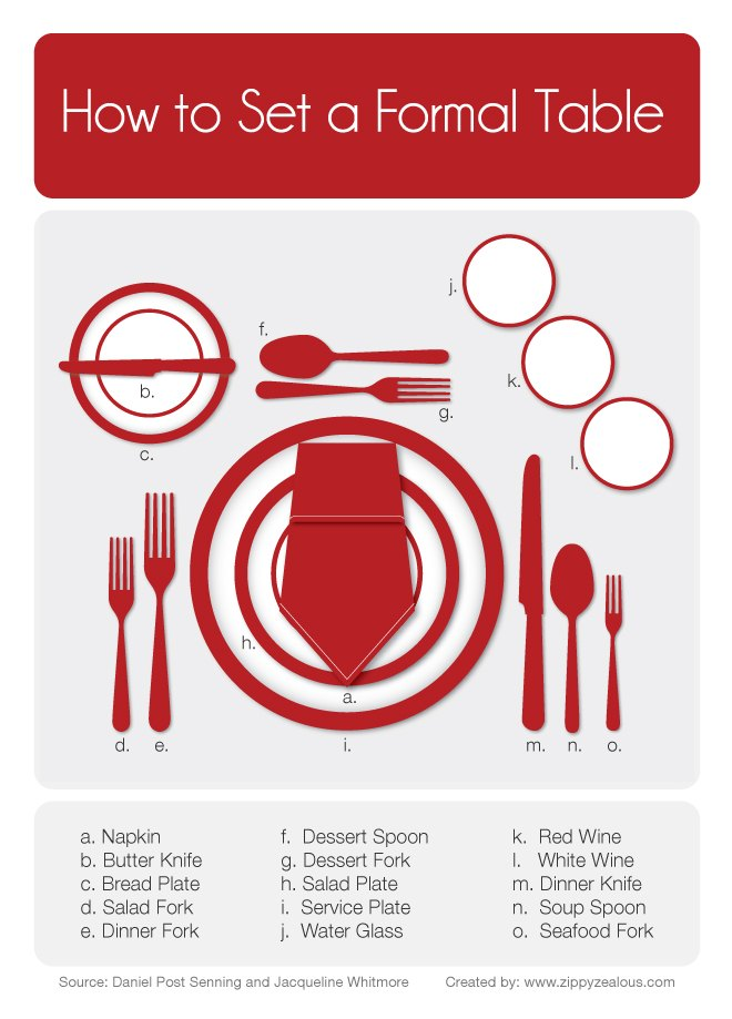 How To Set A Formal Table Easily 9 Steps Ehow