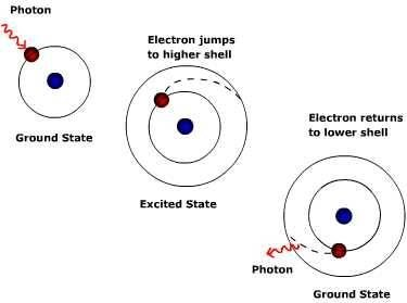How Is a Photon Produced?