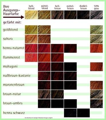 Types Of Hair Colors Ehow