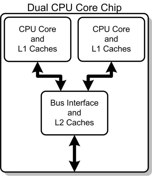 How Does a Dual Core Processor Work?