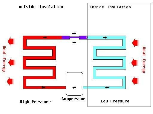A basic refrigeration diagram