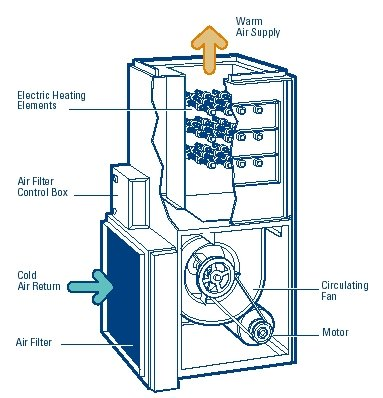 How An Electric Furnace Works Ehow