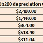 How to Calculate Annual Depreciation