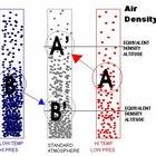 Cómo calcular la densidad del dióxido de carbono en el laboratorio