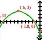Cómo encontrar el eje de simetría y el vértice de una ecuación cuadrática